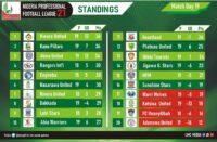 NPFL new season standings